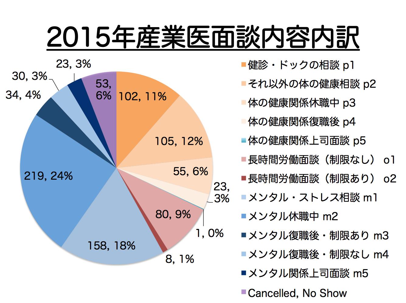2015年産業医面談データ内訳