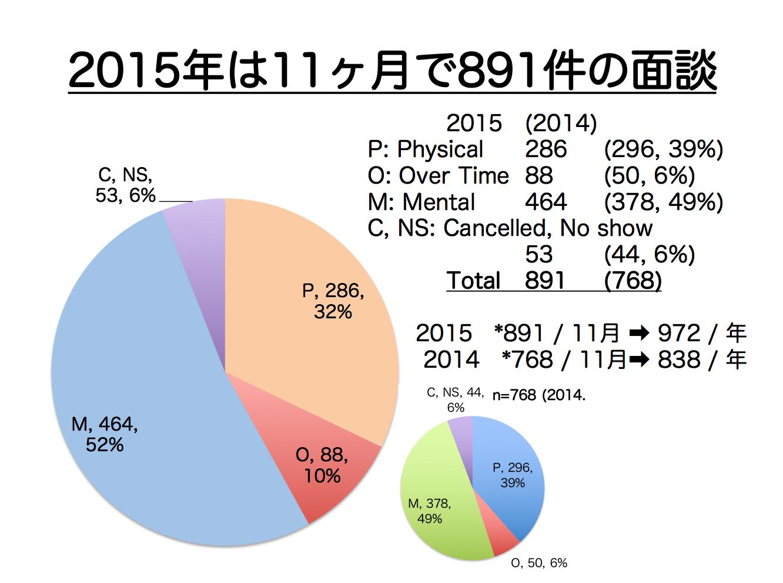2015年産業医面談データ